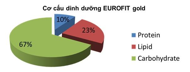 Cơ cầu dinh dưỡng trong sữa Eurofit Gold