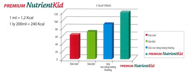 dinh dưỡng cao năng lượng