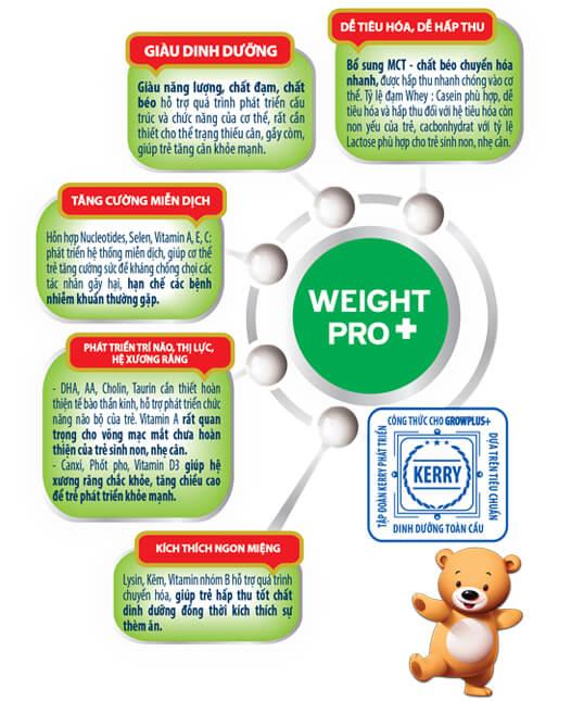 GrowPlus dành cho trẻ suy dinh dưỡng thấp còi dưới 1 tuổi