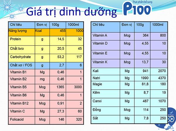 Giá trị dinh dưỡng trong sữa p100