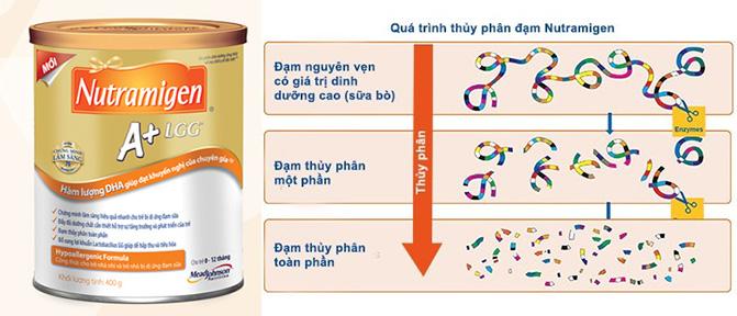 Sữa Nutramigen cho tẻ dị ứng đạm sữa bò
