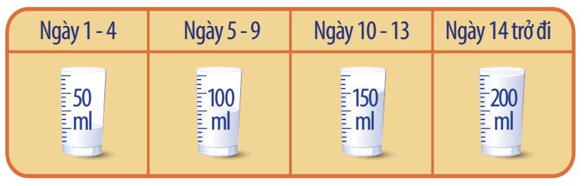 Sử dụng sữa Dr.Lucen Gain Mãx