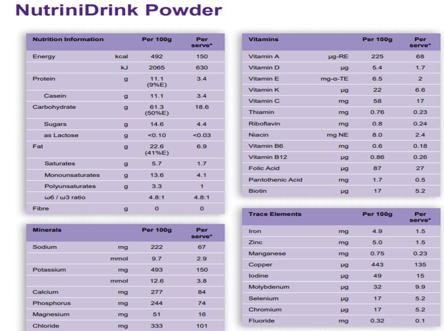 Thành phần dinh dưỡng trong sữa NutriniDrink Powder