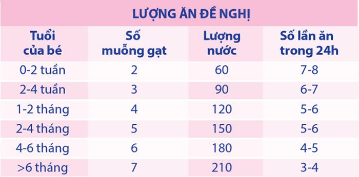 Hướng dẫn pha sữa Nutralait Newborn